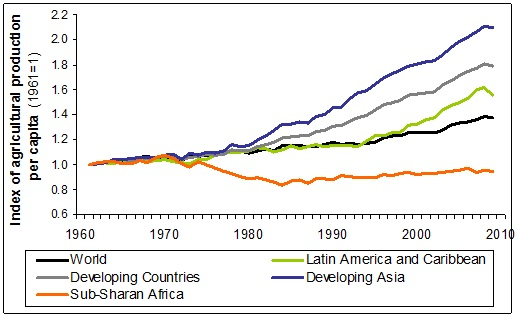 In recent decades agricultural production per head of population has risen throughout the world. Except in Africa.
