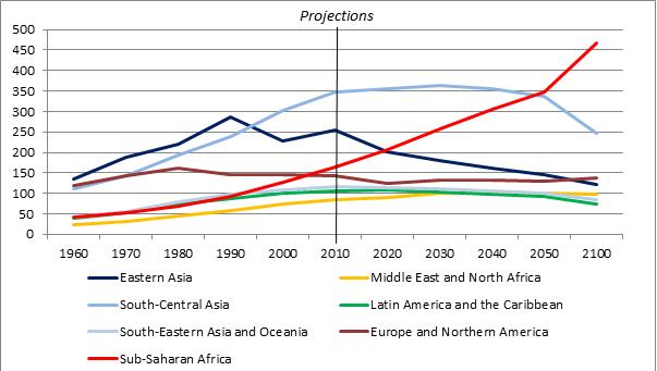 news151118-youthpopulation
