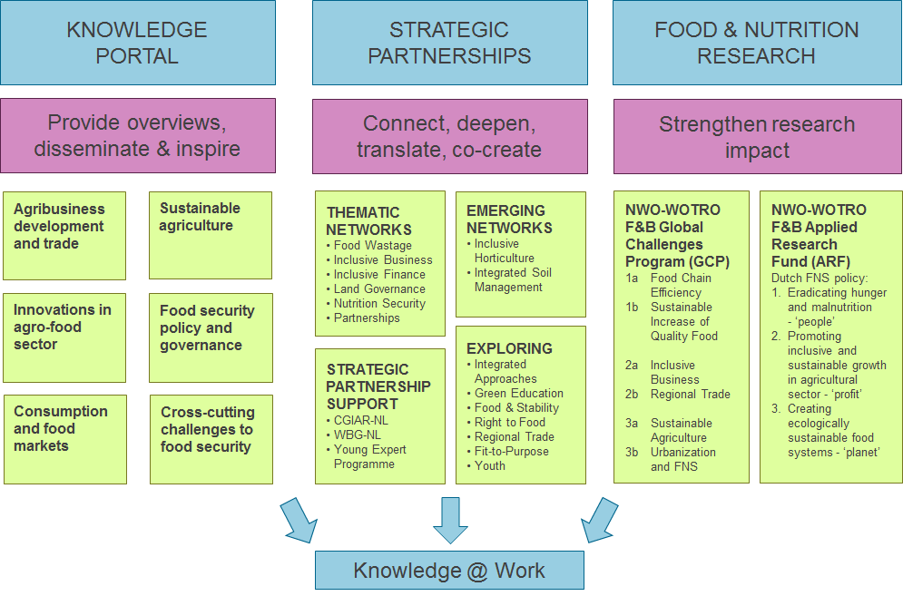 Food & Business Knowledge Platform - 3 pillars