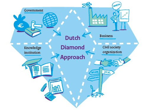 Dutch Diamond Approach