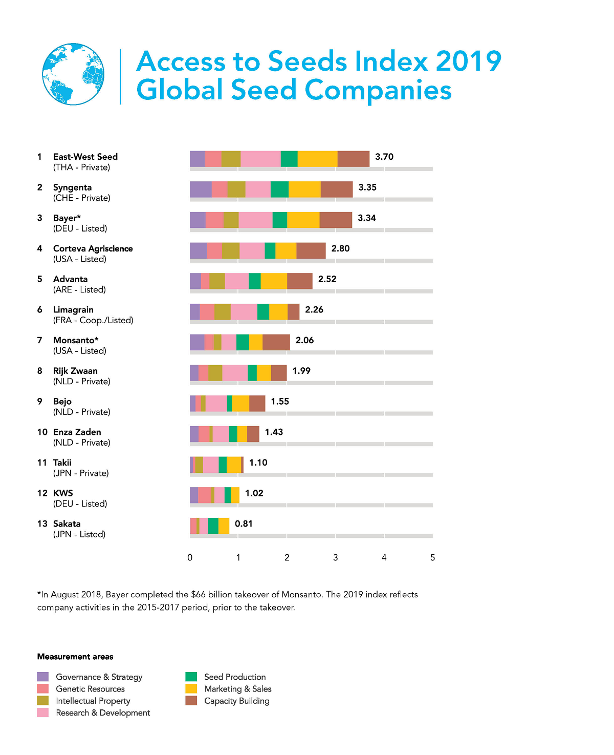 3f187a5011d4 The Access to Seeds Index 2019 – Global Seed Companies